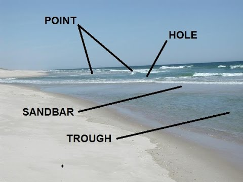 Reading the Beach - Identifying Sandbars, Troughs, & Cuts