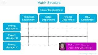 Matrice de Structure de l'Organisation - A-Z de la terminologie des affaires