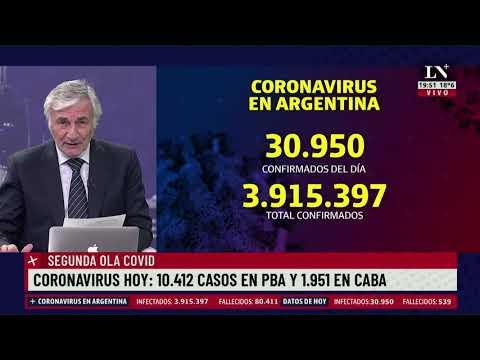 Coronavirus hoy: 10.412 casos en PBA y 1.951 en CABA