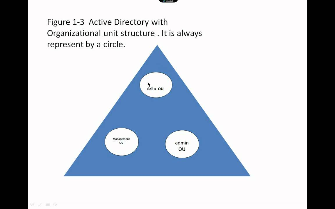 active directory logical and physical structure and design