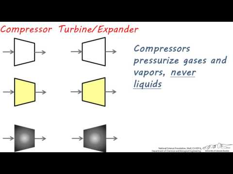 PFDs: Compressors And Pumps Part 1