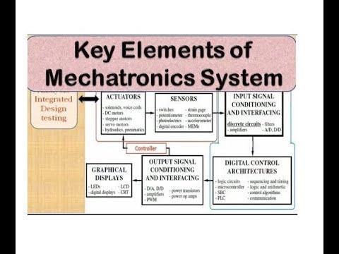 Introduction To Mechatronics Key Elements Of Mechatronics System Youtube