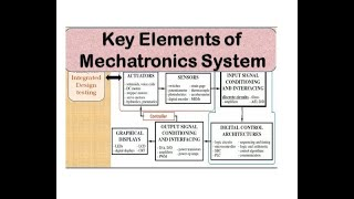 Introduction to Mechatronics # Key Elements of  Mechatronics System