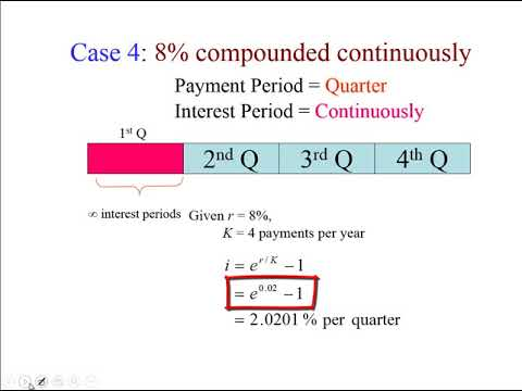 Understanding Money Management Ch3 Discrete and Continuous Compounding