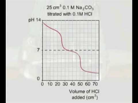 Titration of sodium carbonate with hydrochloric acid