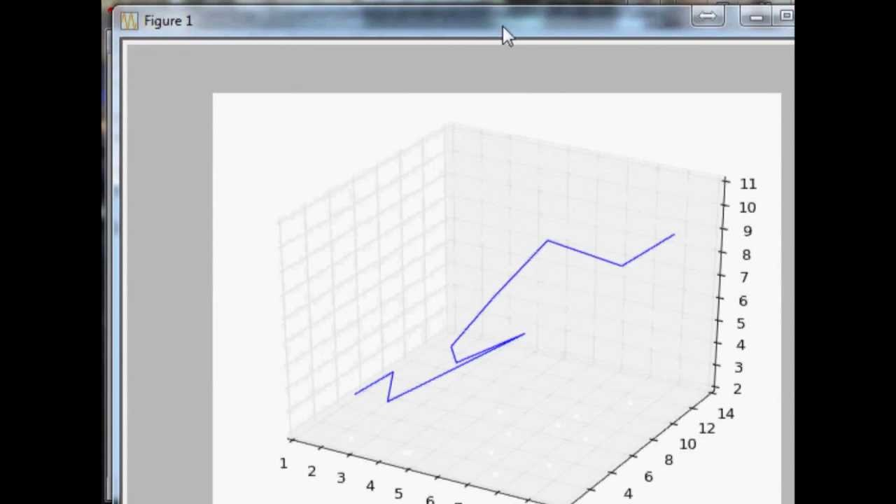 3D Graphs in Matplotlib for Python: Basic 3D Line