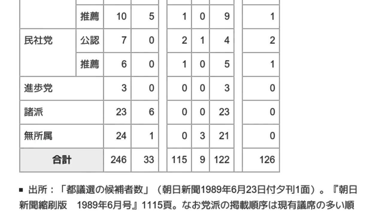 1989年東京都議会議員選挙」とは...