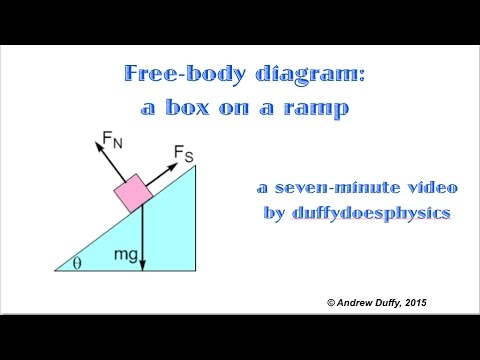 free body diagram of ramp free-body diagram for a box on a ramp - youtube free body diagram statics #3