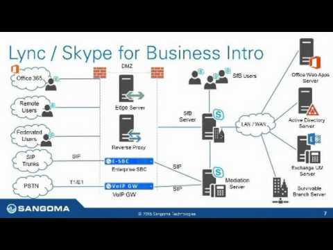 Sangoma Lync in a Box; Simplified Implementation