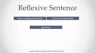 French Reflexive Verbs Part  I