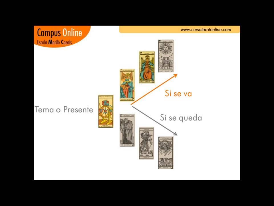 Aprender Tarot Lectura De Las Decisiones Con Los Arcanos Mayores Del Tarot Youtube