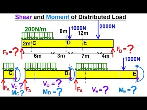 Mechanical Engineering: Internal Forces on Beams (9 of 27) Shears & Moments of Distributed Load