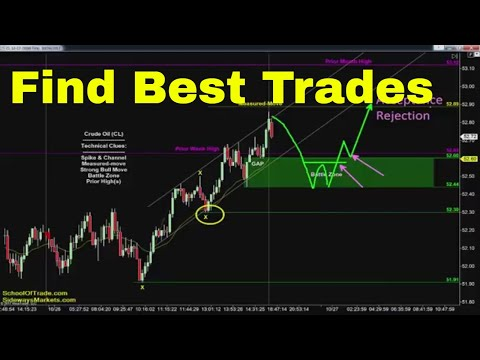 How to Find Best Trades | Crude Oil, Emini, Nasdaq, Gold & E