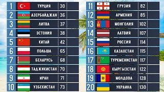 Сравниваем Страны Бывшего СССР. Как живут спустя 28 лет?
