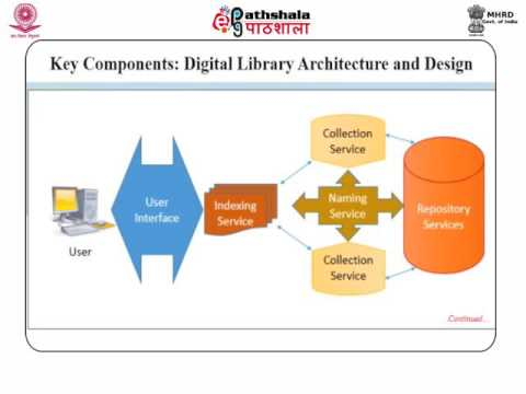 Digital library architecture. (LIS)