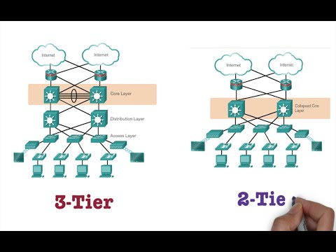 2 Tier | 3 Tier | Collapsed Core Network Architecture Explained | Free CCNA 200-301 |