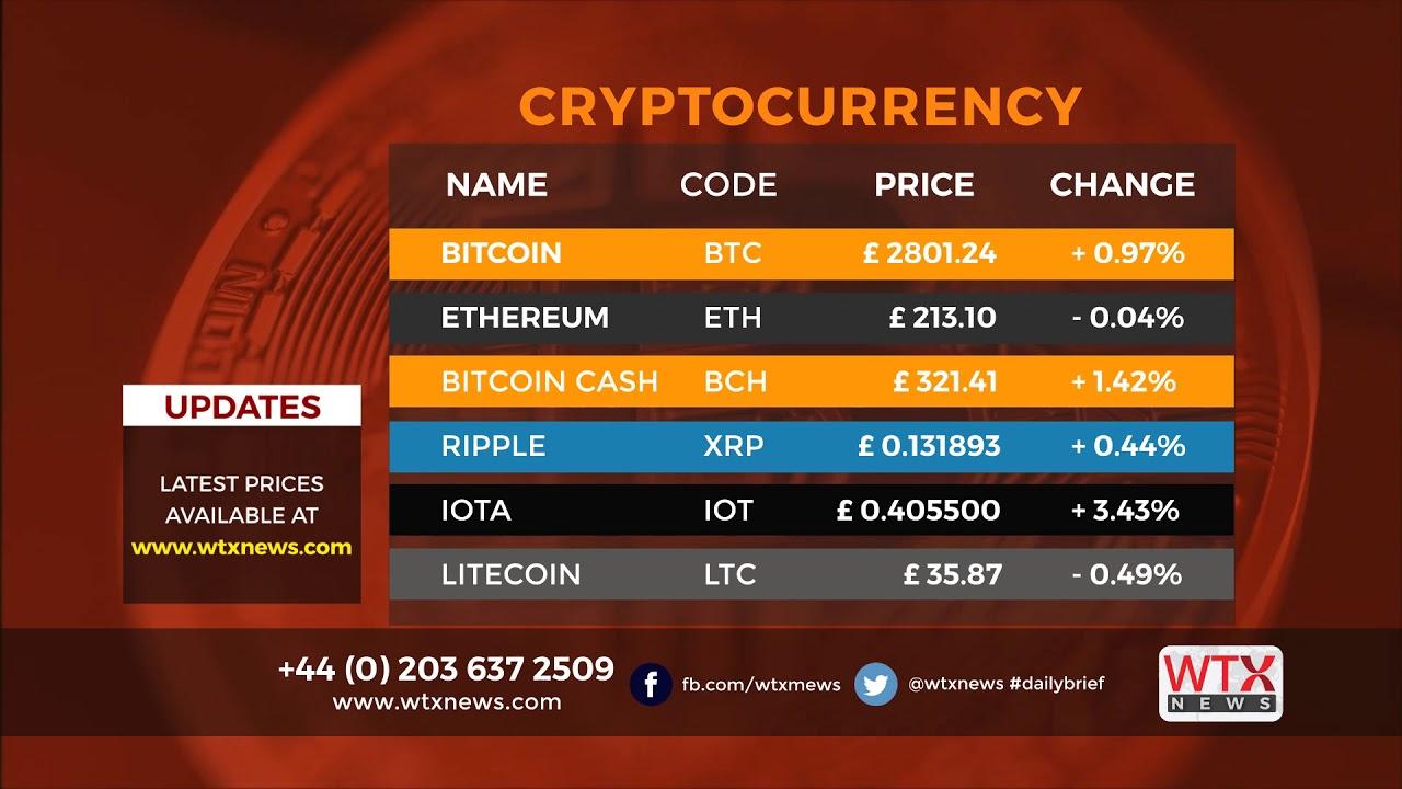 investavimas kriptovaliutos poveik