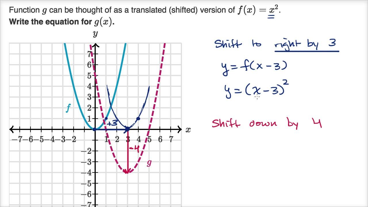 Example translating parabola