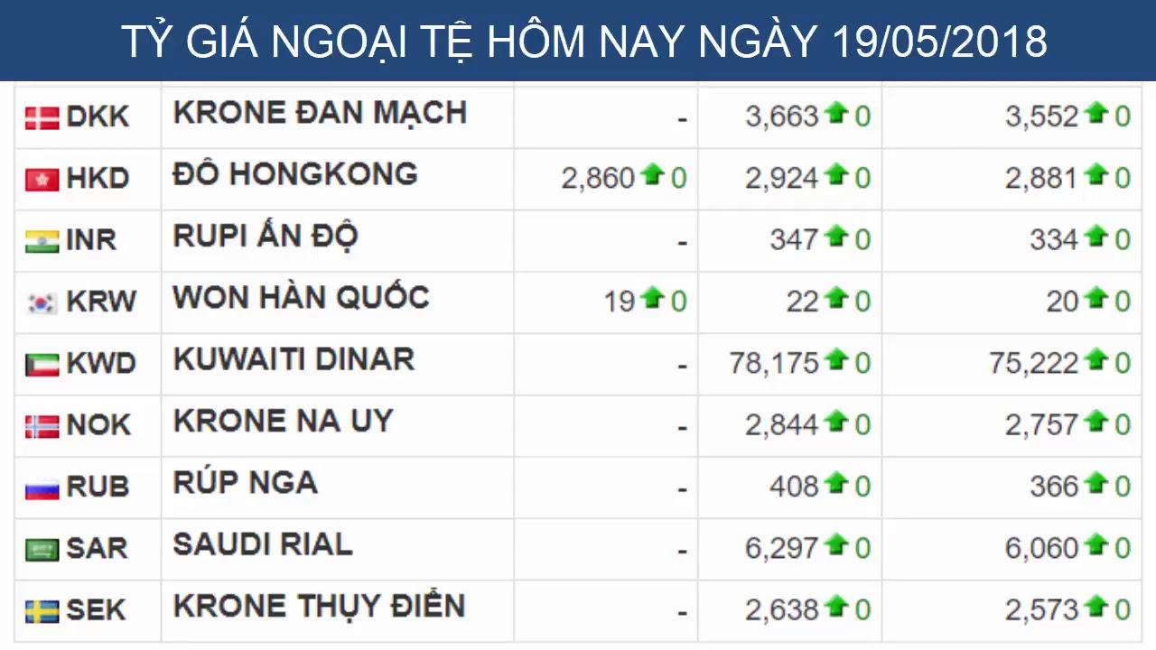Tỷ giá USD trên thị trường ngày hôm nay và ngân hàng VCB, BIDV