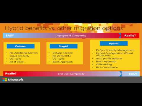 Microsoft Ignite Australia 2015 Exchange Hybrid Deployments