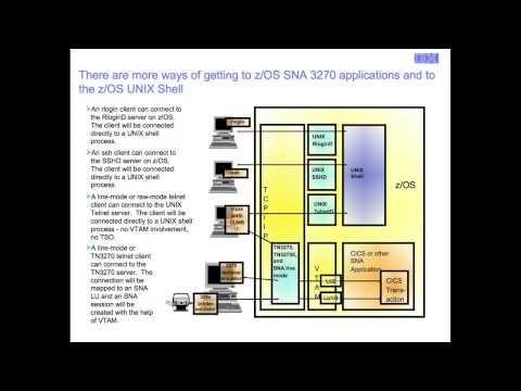 TN3270 Access to Mainframe SNA Applications