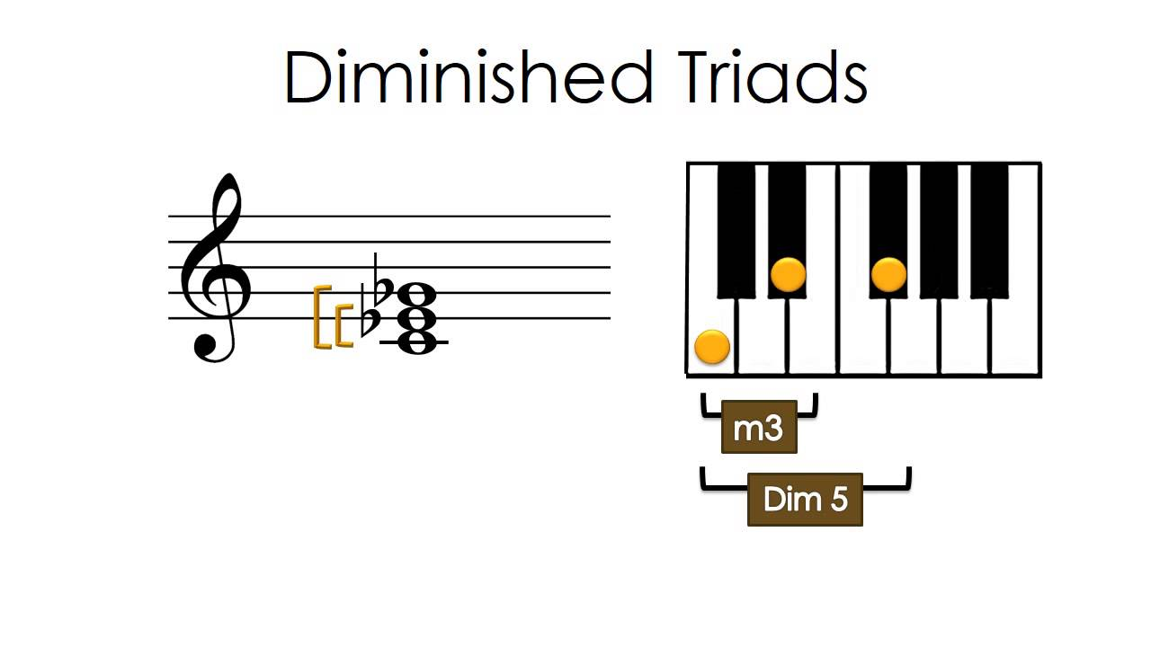 Four types of triads youtube four types of triads hexwebz Image collections