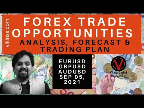 FOREX Trade Opportunities – Analysis, Forecast & Trading Plan for EURUSD, GBPUSD, AUDUSD
