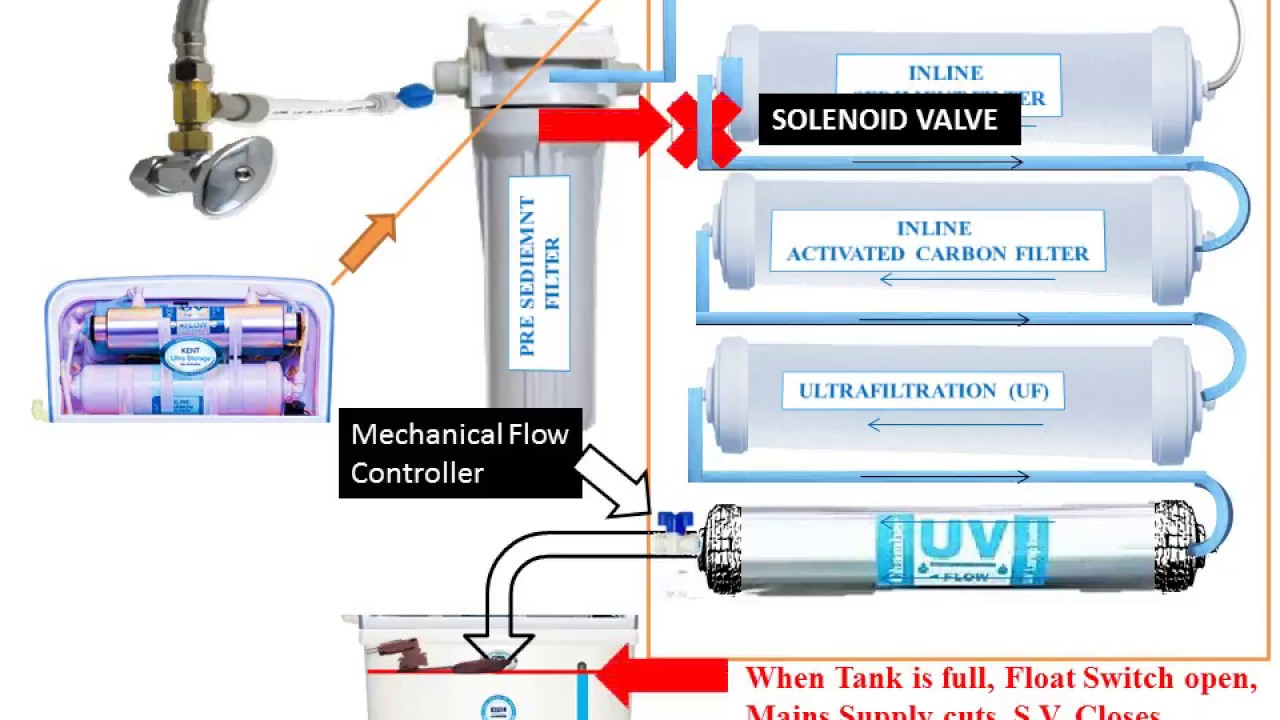 how do water filters work diagram how does water purifier works  purifier process animation uf  how does water purifier works