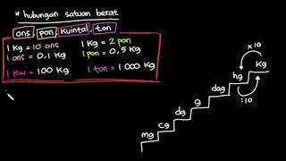 Hubungan satuan berat mg, cg, dg, g, dag, hg, kg, ons, kuintal, ton, pon | Matematika | Khan Academy