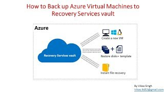 How to Back up Azure Virtual Machines to Recovery Services vault
