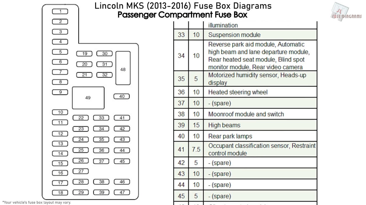 Lincoln MKS (2013-2016) Fuse Box Diagrams - YouTubeYouTube