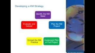 Knowledge Management Primer