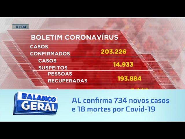 Dados da pandemia: Alagoas confirma mais 734 novos casos e 18 mortes por Covid-19