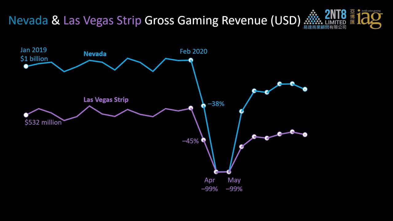 Video 43. Macao vs. Las Vegas Strip monthly GGR (Through Mar 2021)