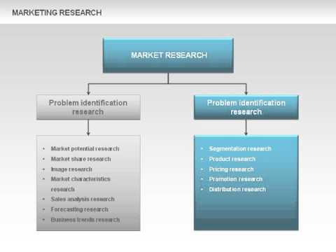 Marketing research process diagrams youtube marketing research process diagrams sciox Choice Image