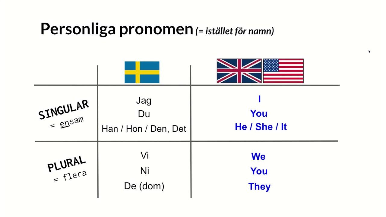 Engelsk grammatik  - Personliga pronomen