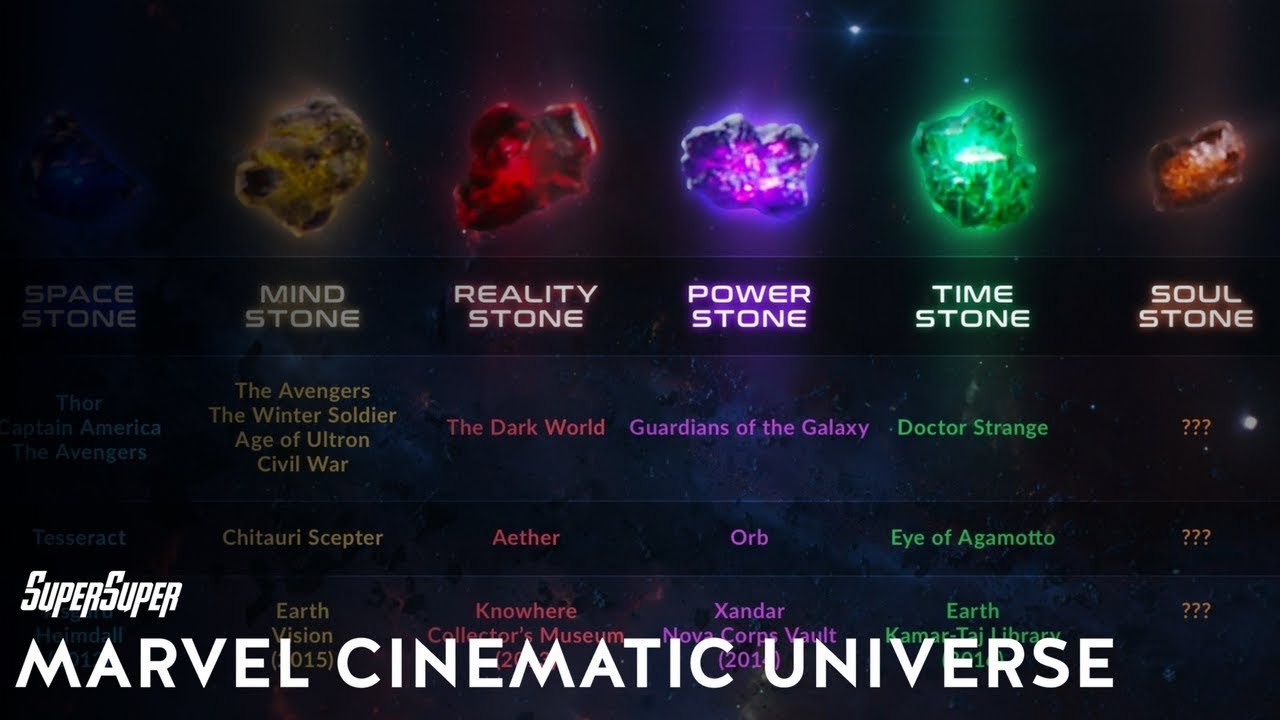 The meaning of the infinity stones in Avengers: Infinity War forecasting
