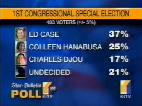 KITV (Hawaii) Poll Shows Ed Case With Double-Digit Special Election Lead