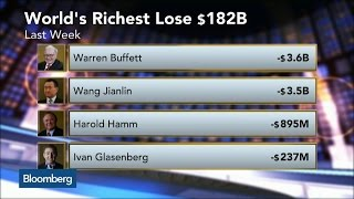 World's Richest Lose $182B in Market Rout