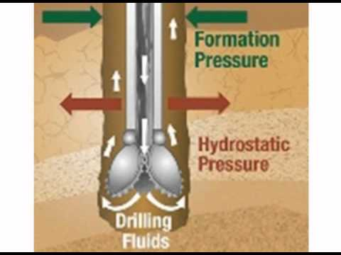 Drilling Fluid Overview elementary 2