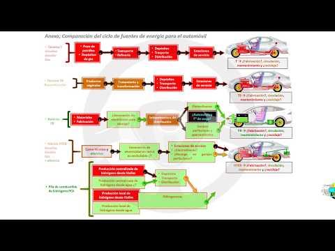 Contaminación de los motores de gasolina, diésel y más (18/18)