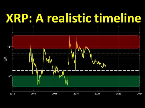 XRP: A Realistic Timeline
