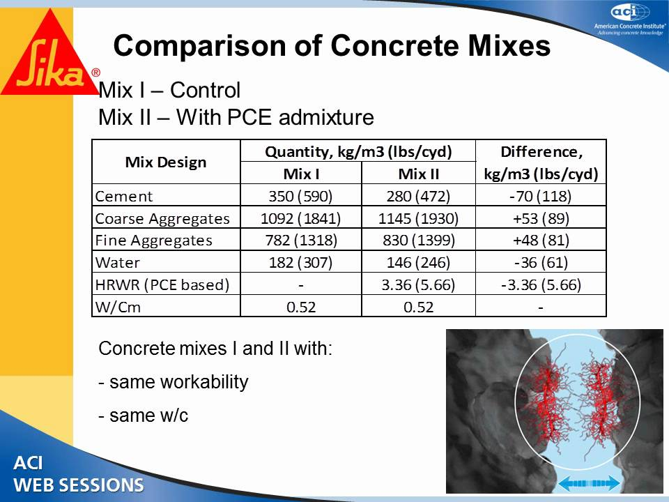 Influence of Polycarboxylate Ether Polymers (PCE) on Sustainability in  Concrete Production