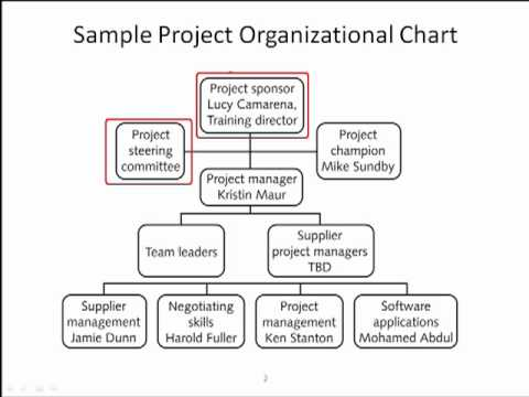 Project organization chart also youtube rh