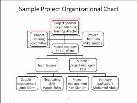 Project Organization Chart - YouTube - project organization chart