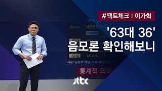 [팩트체크] '63 대 36' 사전투표 조작 증거? 살펴보니 / JTBC 뉴스룸