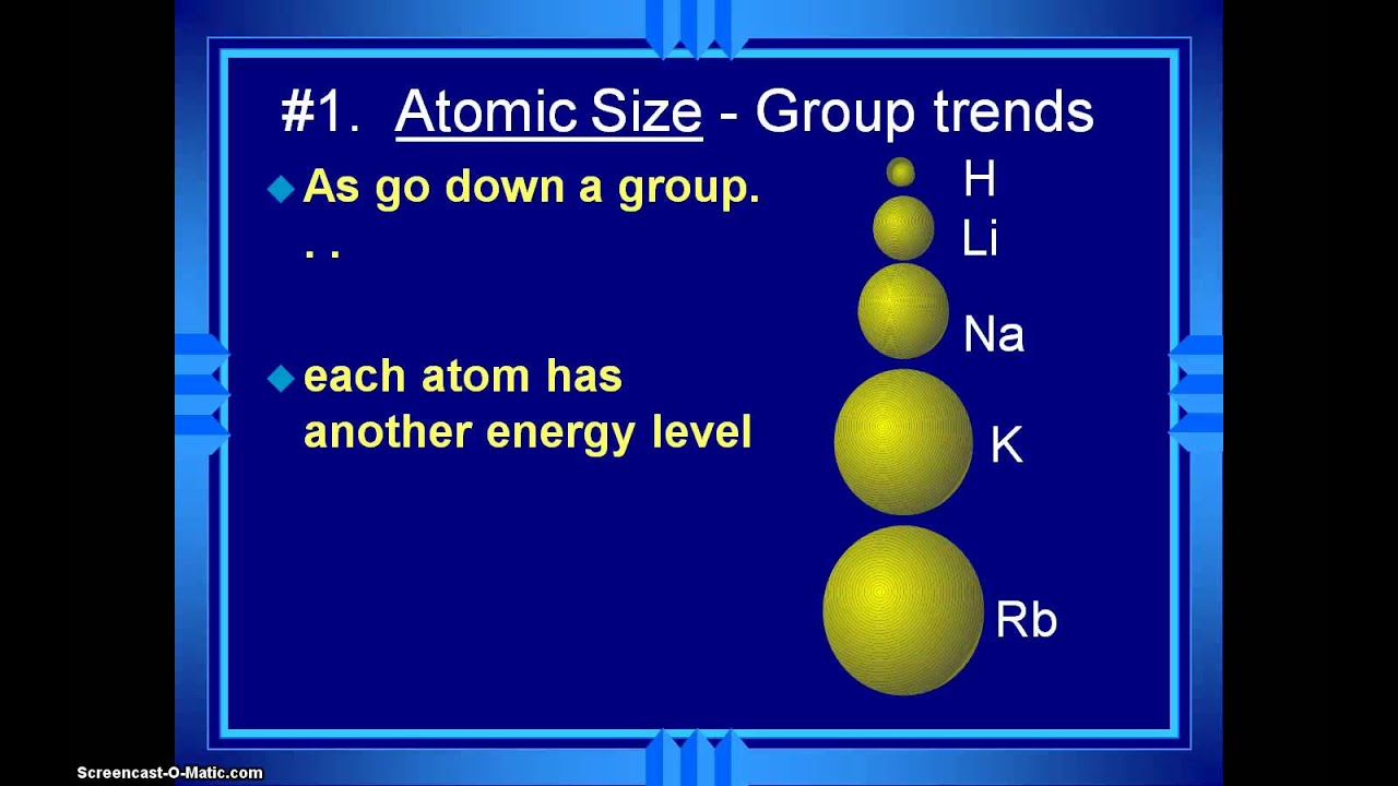 Honors Chemsitry Video 3.2 Periodic Table Trend Atomic Size