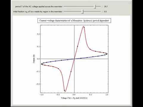 Current-Voltage Characteristics of a Memristor