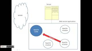 How Apache HTTP server works