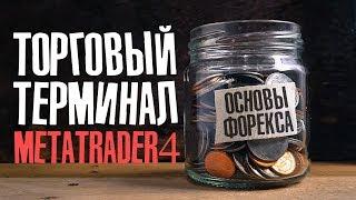 Торговая платформа MetaTrader 4 | Основы рынка Форекс